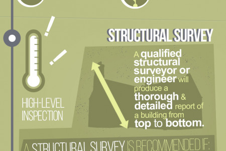 Building Surveying in Yorkshire Infographic