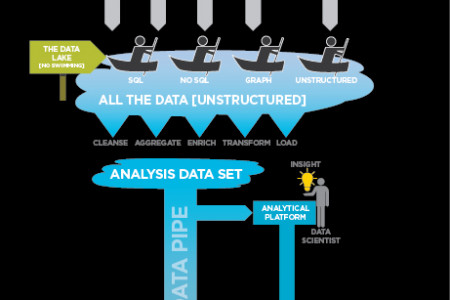 Building the Big Data Supply Chain Infographic