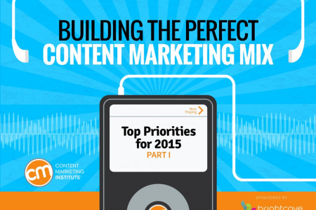 Building The Perfect Content Marketing Mix Infographic