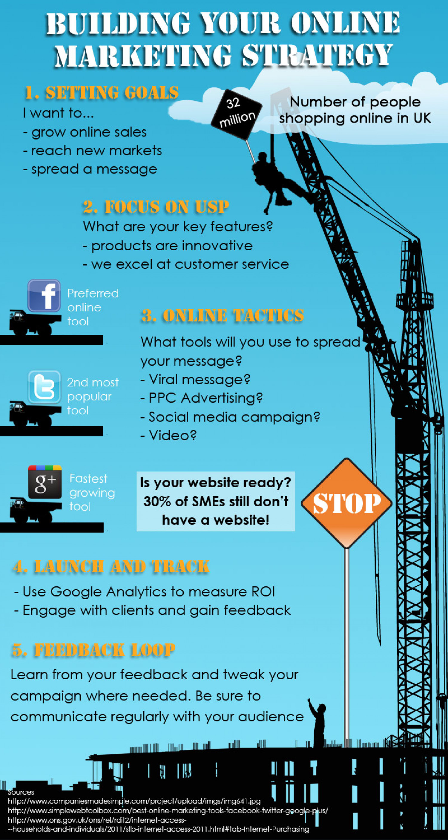 Building Your Online Marketing Strategy Infographic