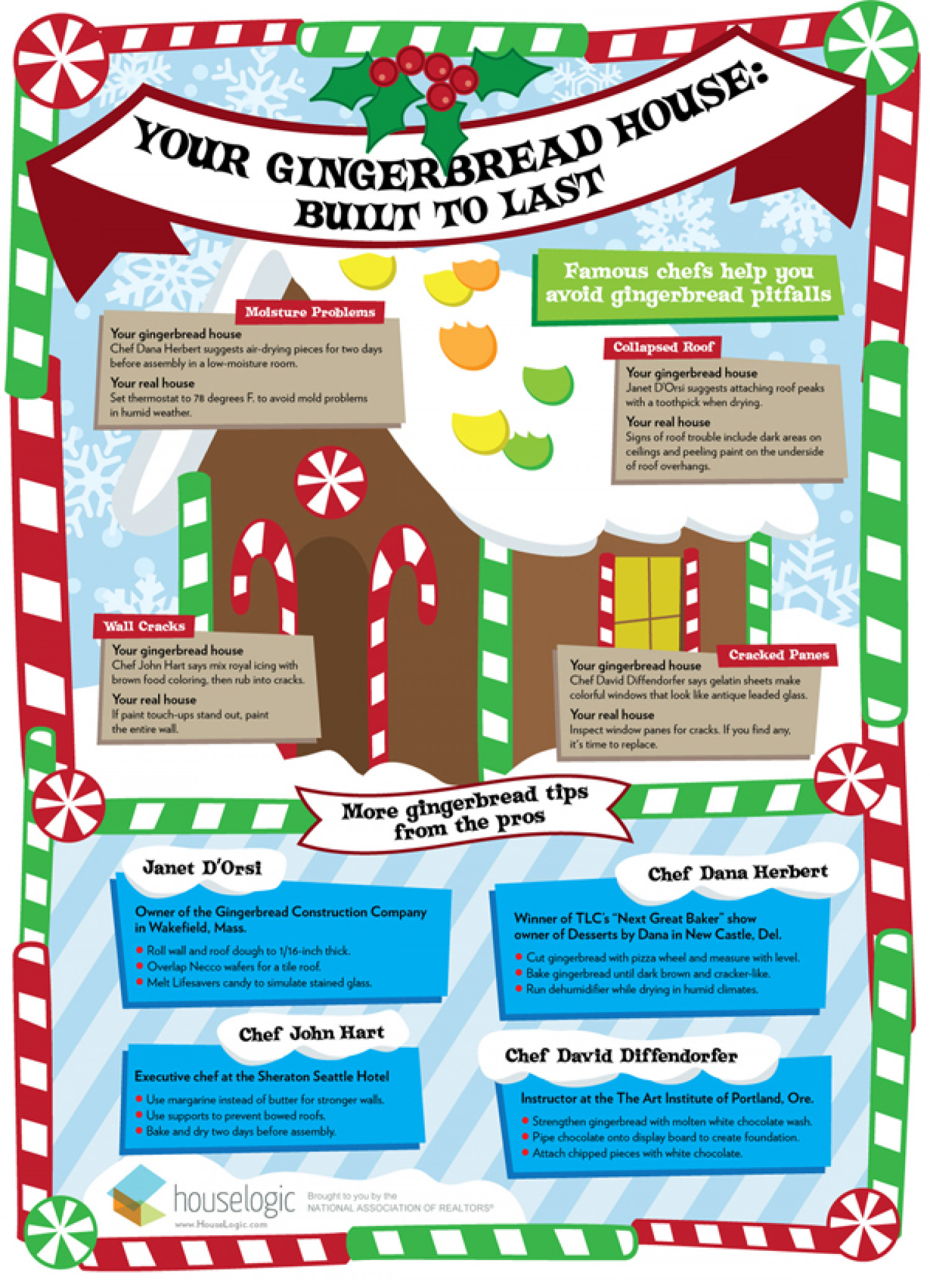 Built to last: Gingerbread Edition Infographic