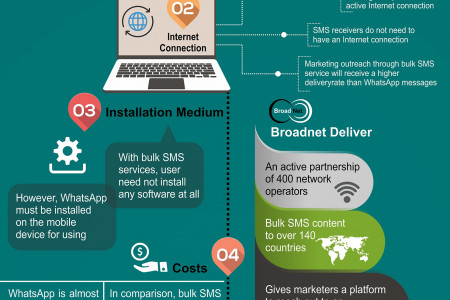 Bulk SMS v/s WhatsApp Messaging – Which One Provides Better ROI? Infographic