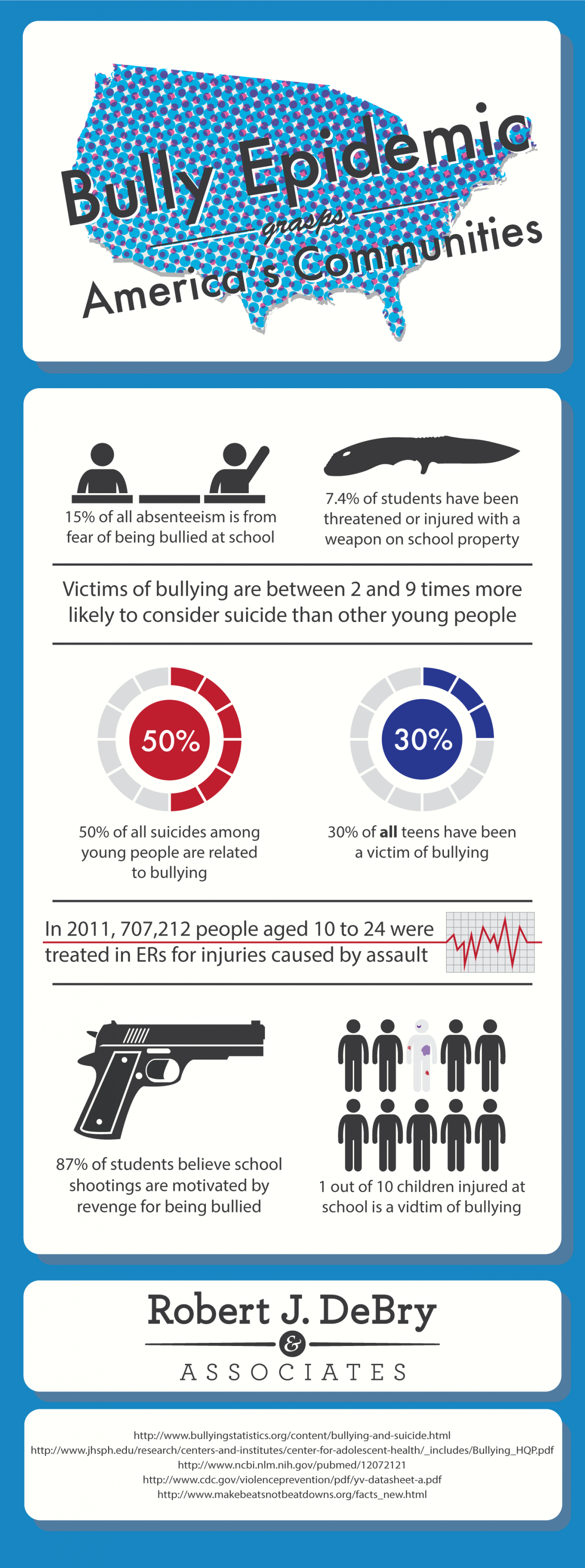 Bully Epidemic Grasps America's Communities Infographic