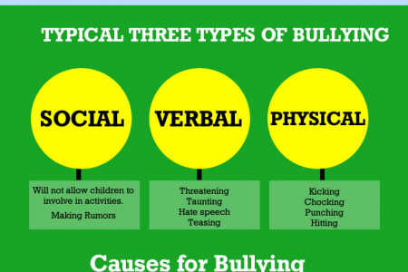 Bullying an Evil in Today's World Infographic