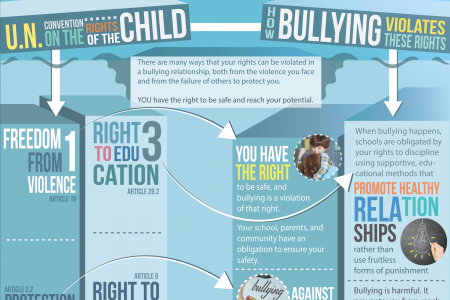 Bullying and Child Rights Infographic