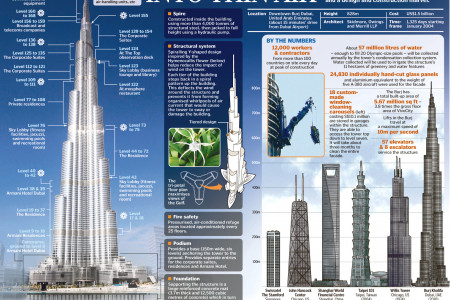 Burj Khalifa Tower Infographic