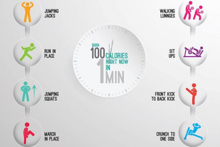 Burn 100 Calories In 1 Min Infographic