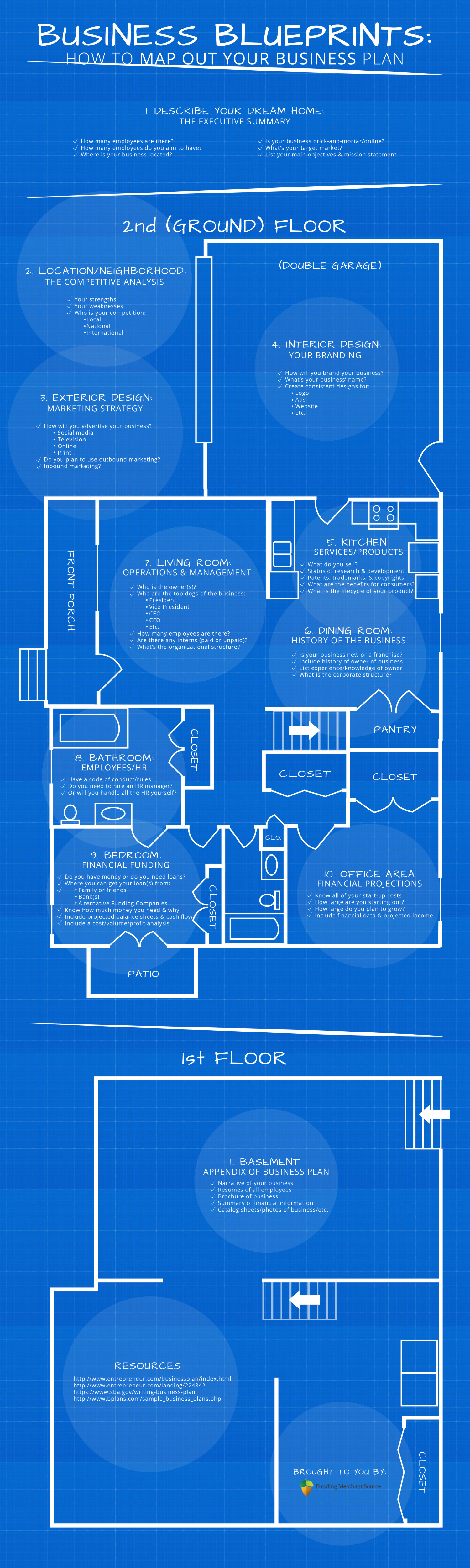 Business Blueprints: How to Map Out Your Business Plan  Infographic
