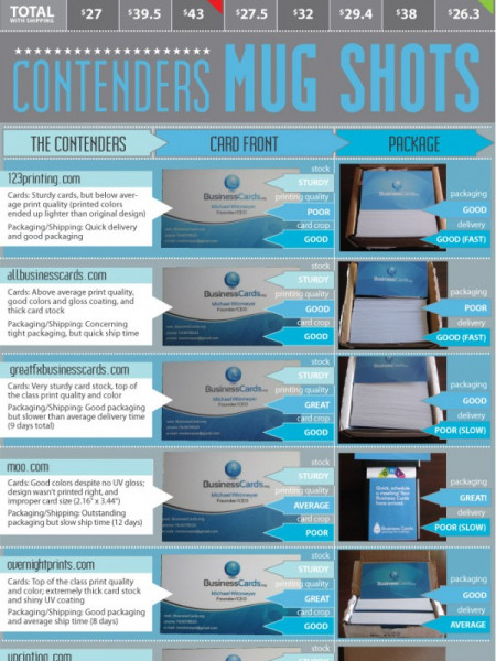 Business Cards Face Off Infographic