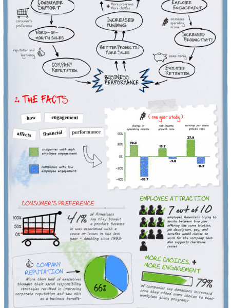 BUSINESS CASE FOR CSR Infographic