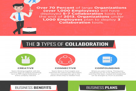 Business Collaboration - Working together is good for business Infographic