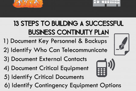 Business Continuity Planning - Are You Prepared? Infographic