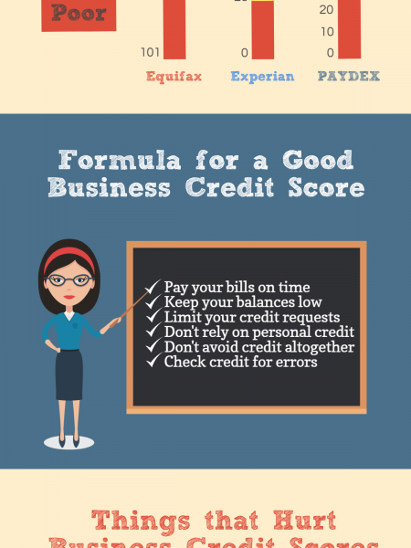 Business Credit Score Infographic Infographic