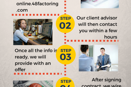 Business financing for bad credit Infographic
