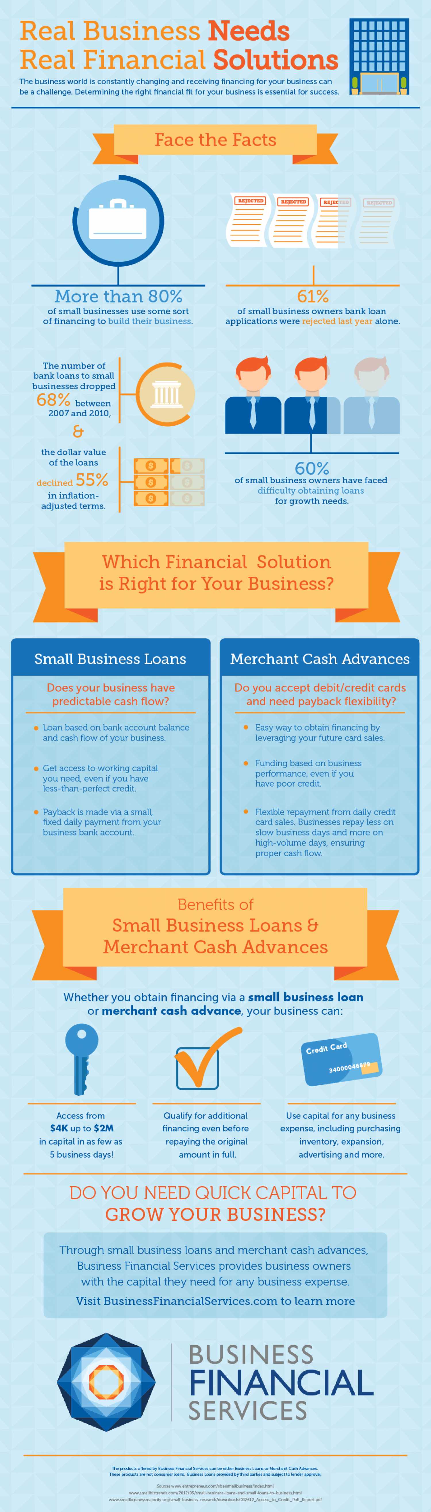 Business Financing Options Infographic