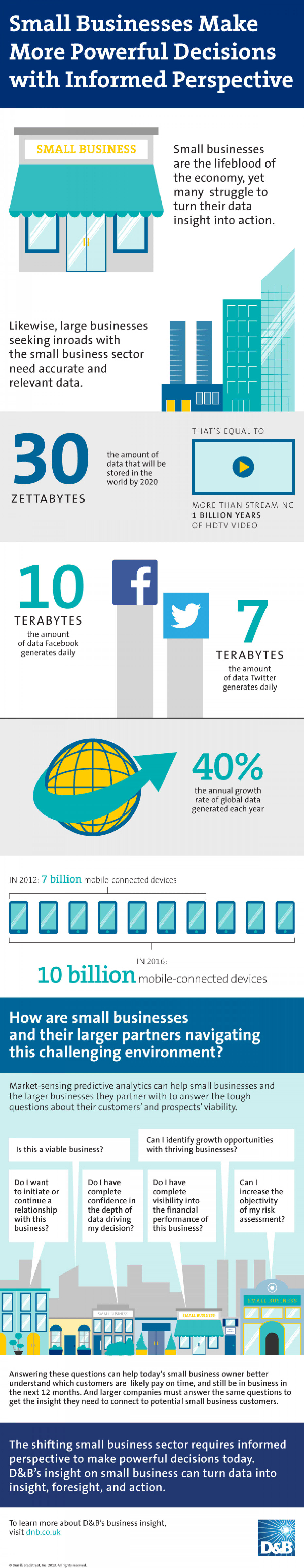 Business Insight Infographic