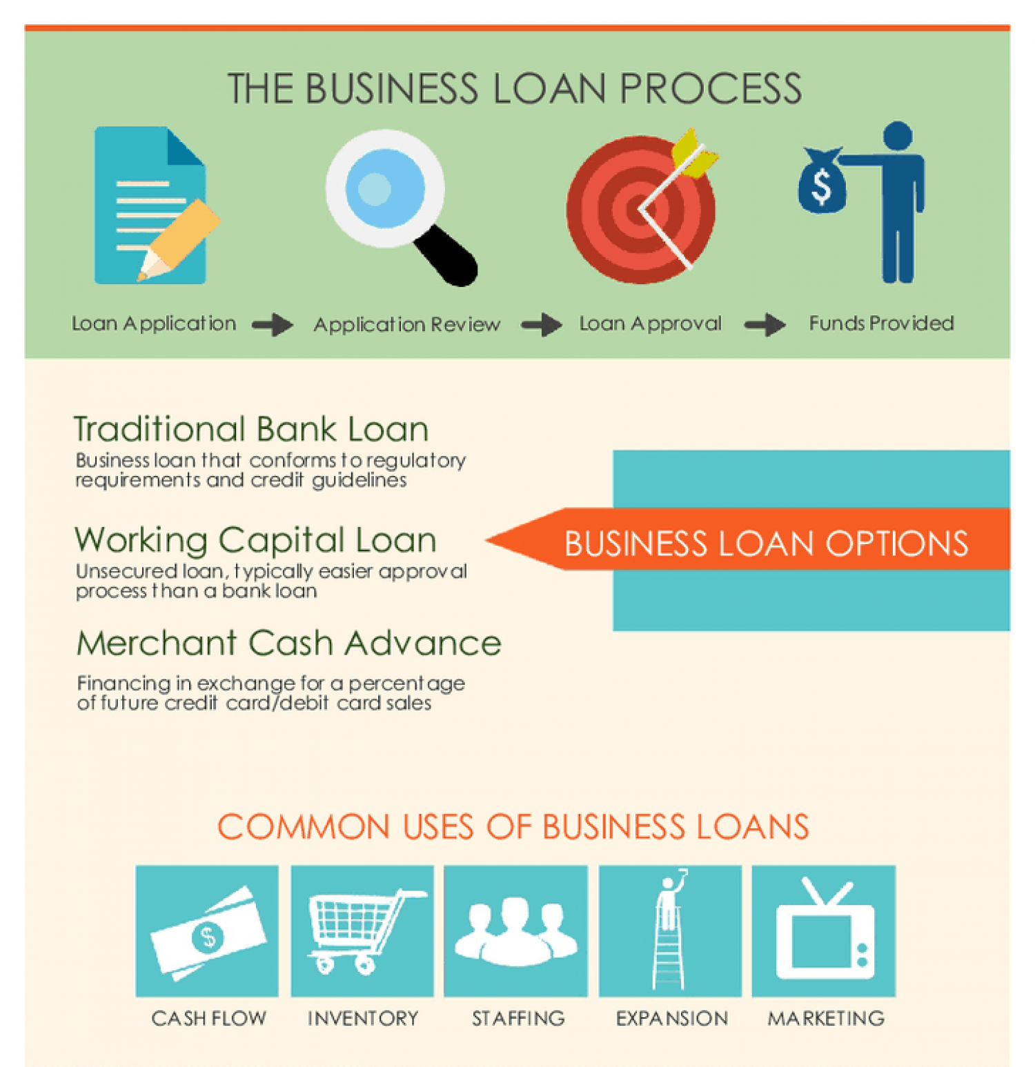 Business Loan Infographic