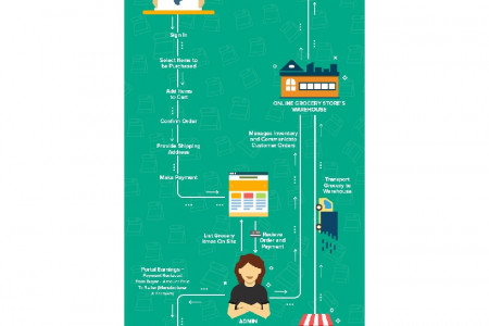 Business Model of Online Grocery Store: Must-have Script Features and Upgrades Infographic