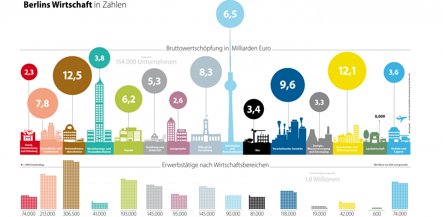 Business of Berlin in Numbers Infographic