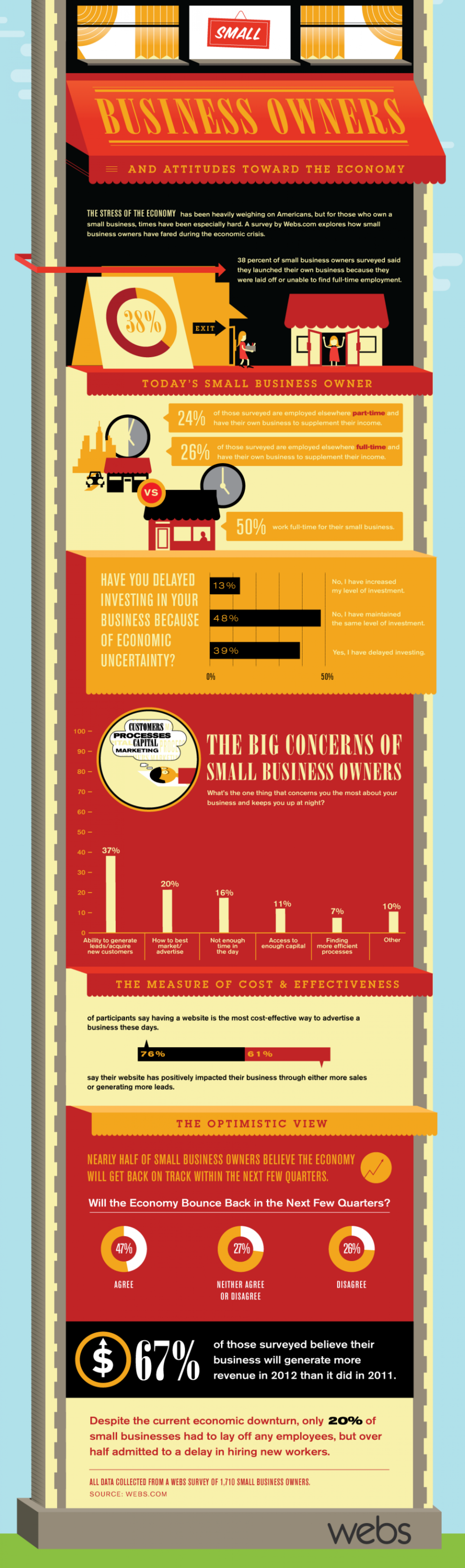 Business Owners and Attitudes Toward The Economy Infographic