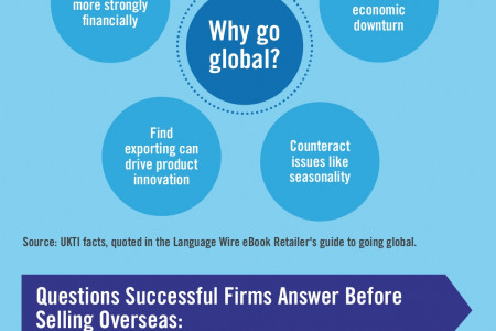 Business Owner's Guide to Internationalisation: What Marks out the Companies That Succeed? Infographic