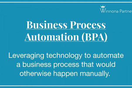 Business Process Automation (BPA) Definition Infographic