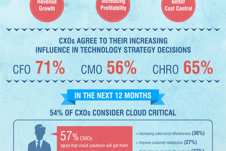 Business Runs on the Cloud Infographic
