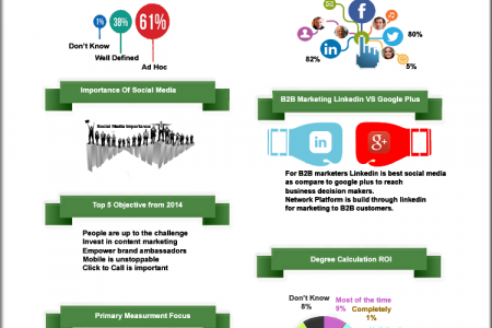 Business To Business Digital Marketing Report 2014 Infographic