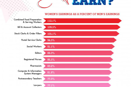 Business Women Have Come A Long Way, Baby Infographic