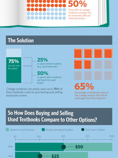 Buy And Sell Used Books Online Infographic