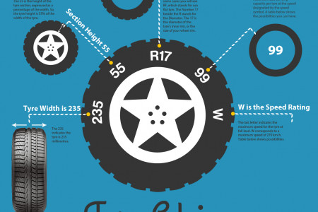 Tyre Advice Infographic