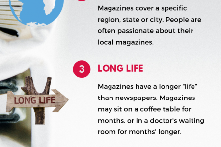 Buy Online Magazines at Magazines Worldwide Store Infographic