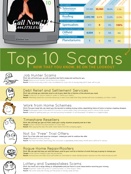 Buyer Beware: BBB Highlights Top 10 Online Scams Infographic