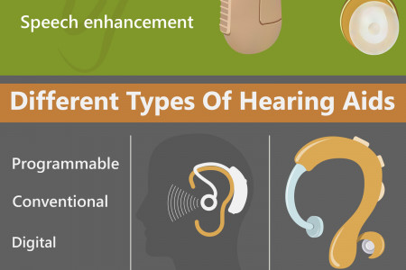 Buyer's Guide to Hearing Aids Infographic