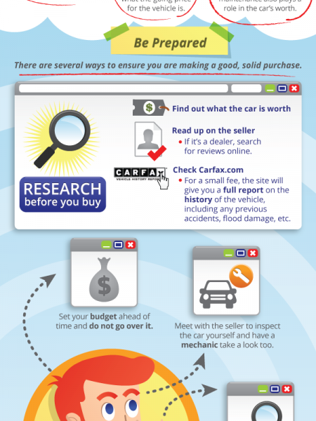 Buying a Car on Classifieds Infographic