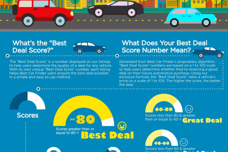 Buying a Car with the Best Deal Score Infographic