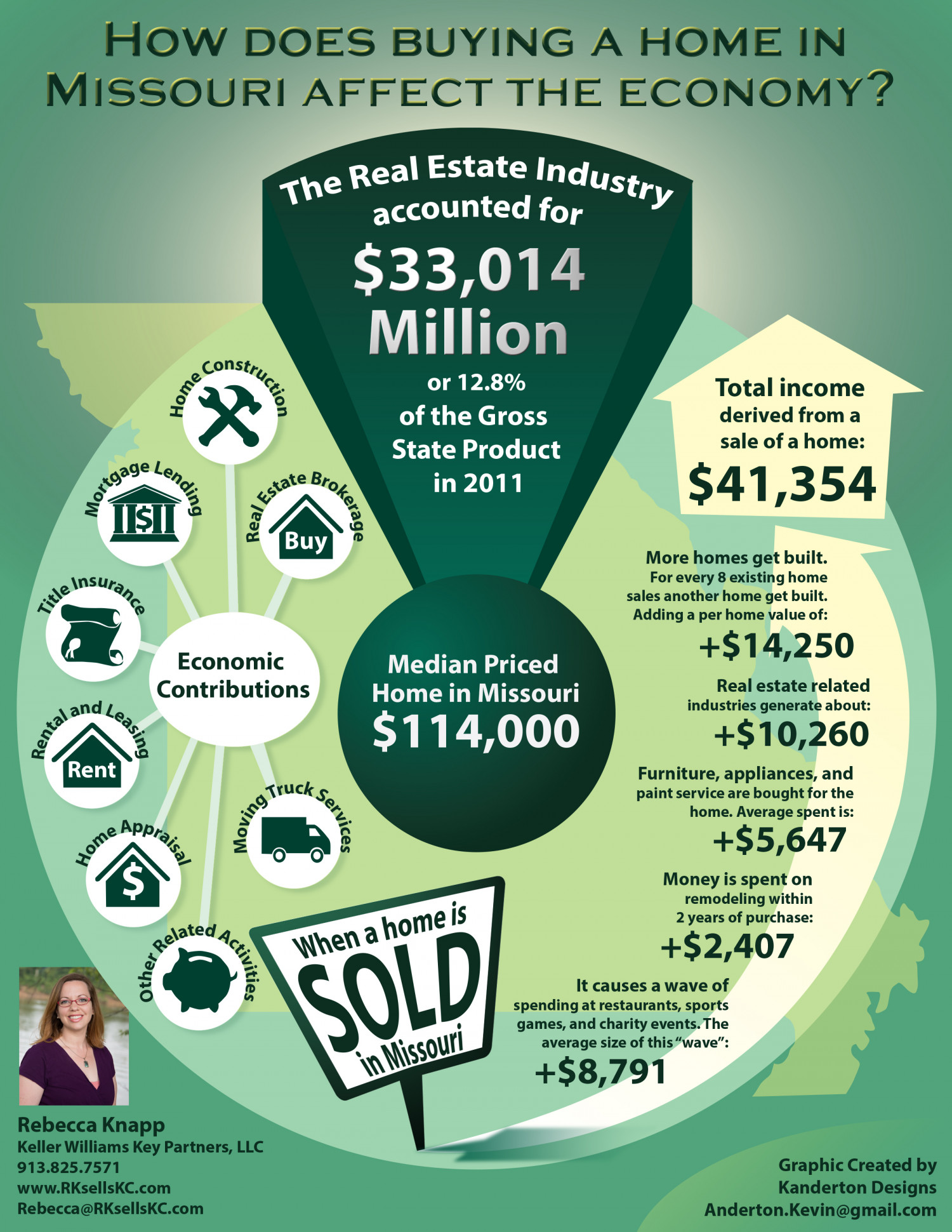 Buying a Home in Missouri Infographic