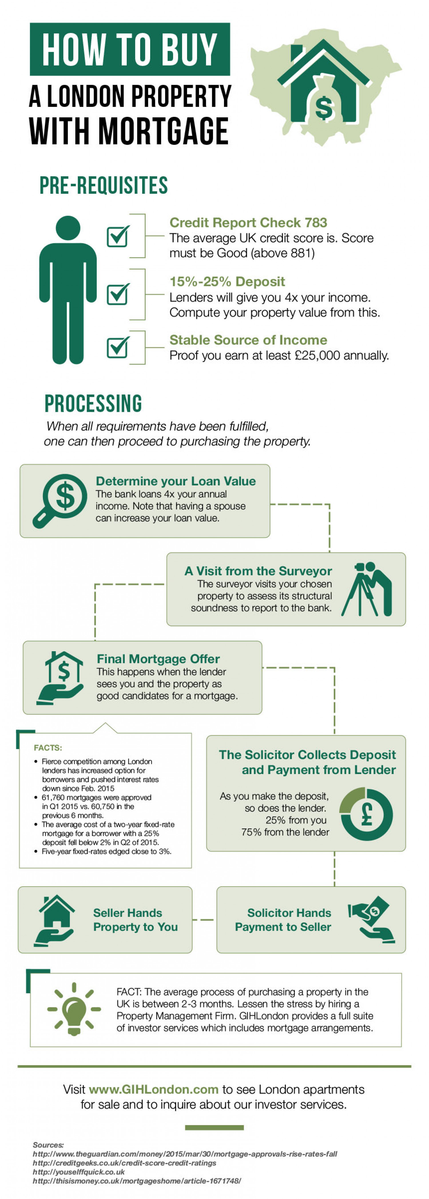 Buying a London Property with Mortgage Infographic