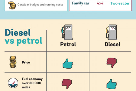 Buying a new car Infographic