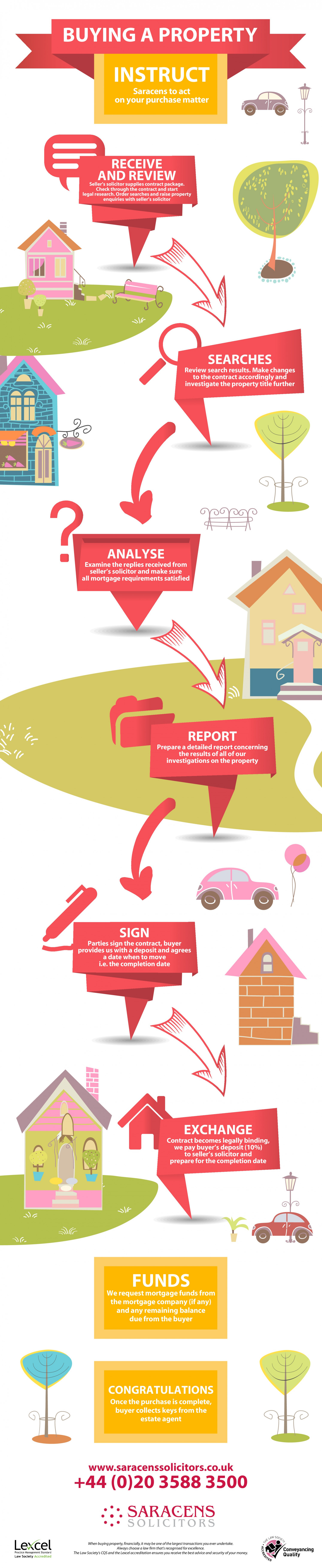 Buying A Property- What Should a Solicitor do? Infographic
