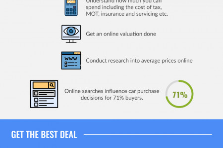 Buying a Used Car? Tips to Get the Best Deal Infographic