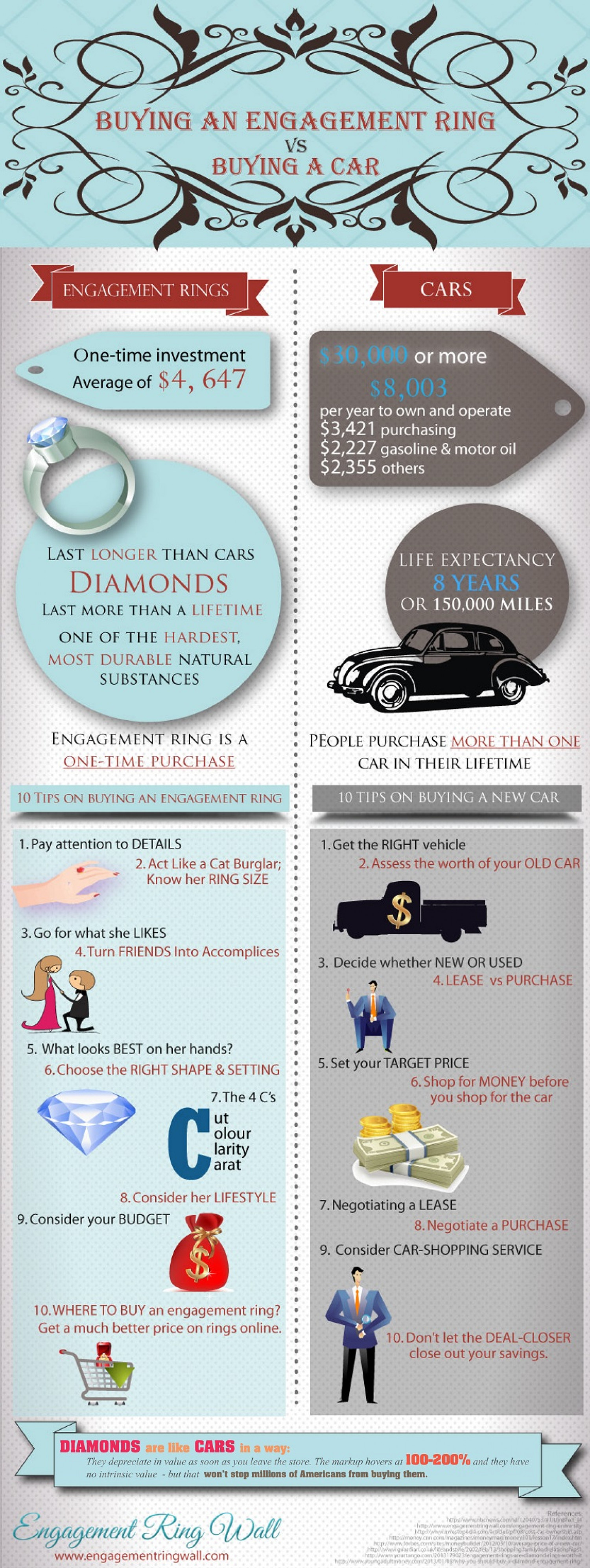Buying an Engagement Ring Vs. Buying a Car Infographic