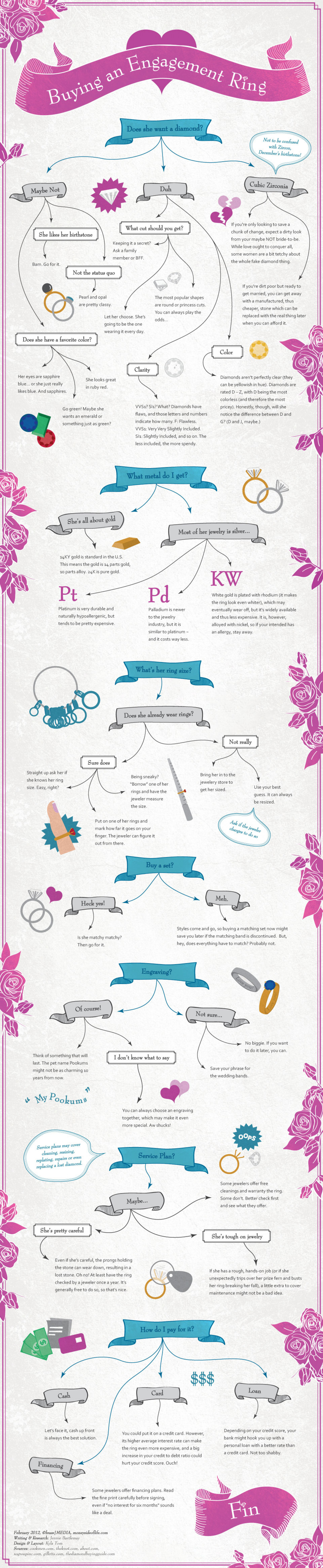 Buying an Engagement Ring Infographic