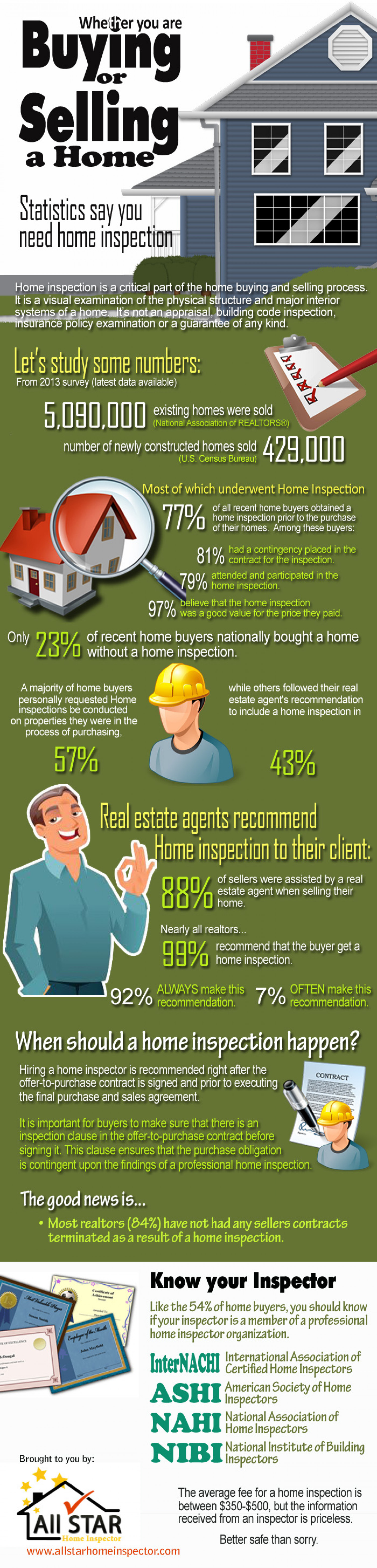 BUYING OR SELLING A HOME - Statistics say you need home inspection. Infographic
