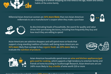 Buying Power Advertisers Can't Ignore Infographic