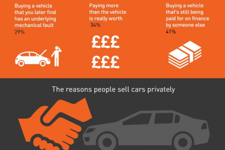 Buying used cars privately  Infographic