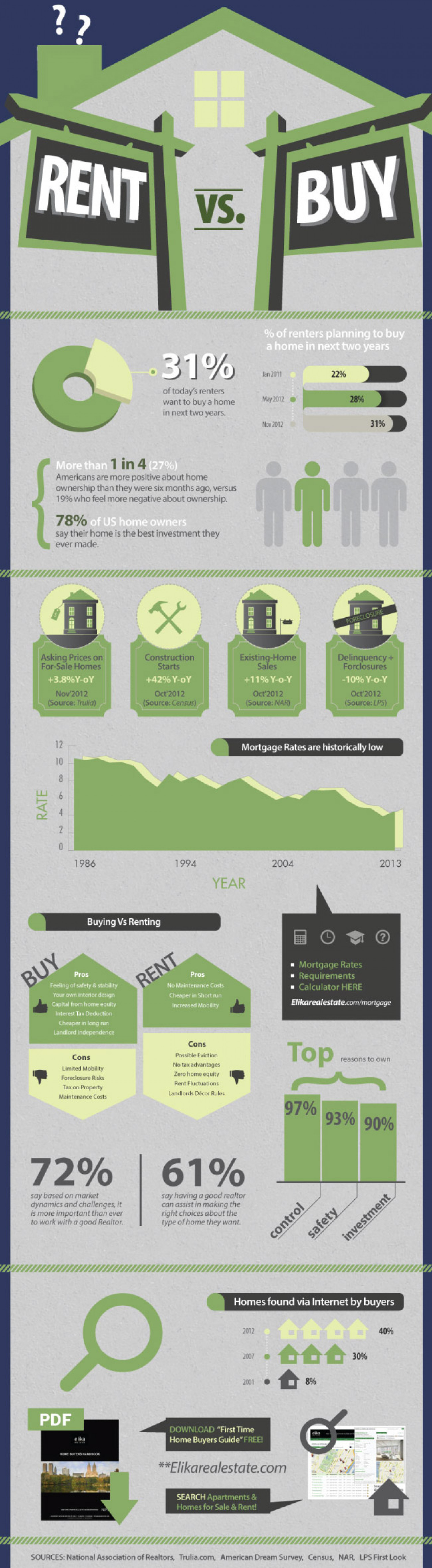 Buying vs Renting your Home Infographic