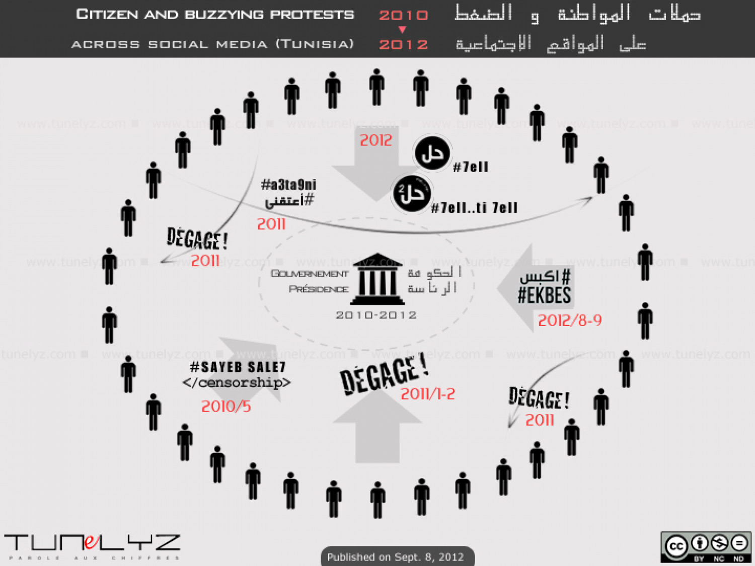 Buzzing Citizen Protests across Social Media Infographic
