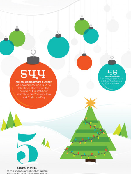 By the Numbers: Holiday Facts and Stats Infographic