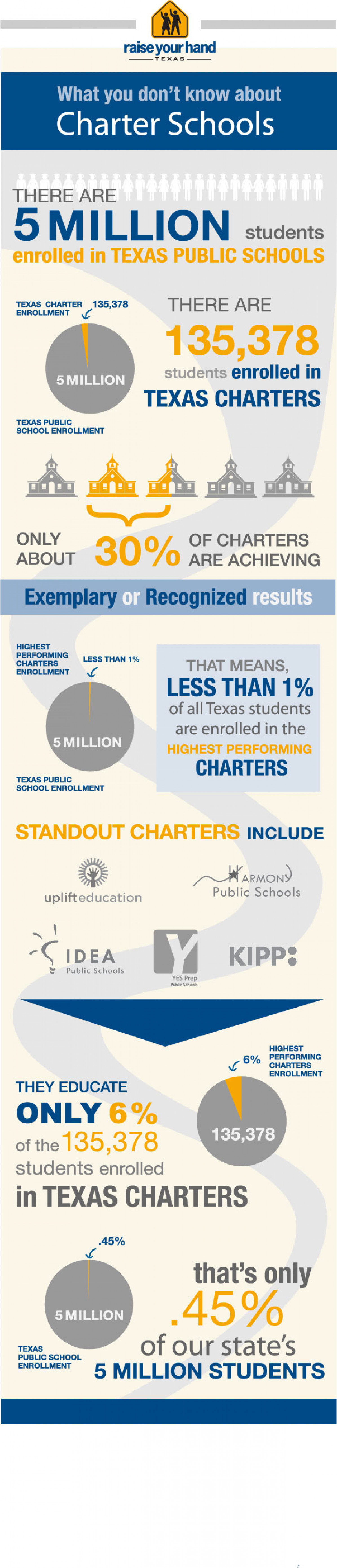 By The Numbers: A Look At What You Don't Know About Charter Schools Infographic